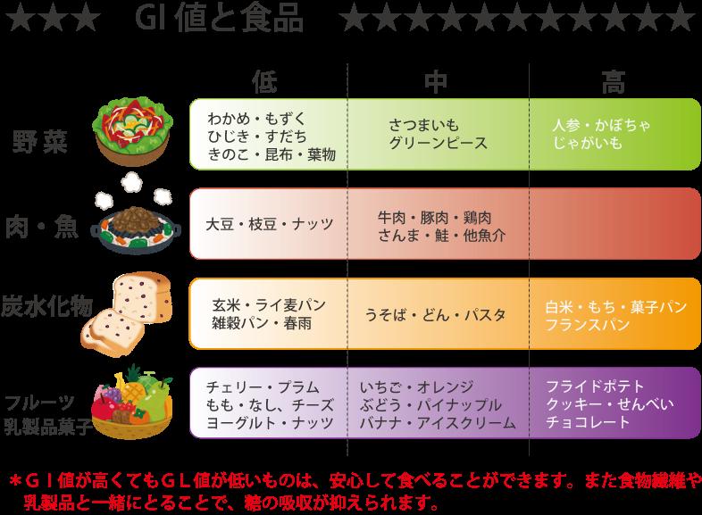 グリセミック指数 (GI) の高い食べ物